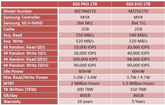 Samsung_850_PRO_850_EVO_2TB_main_spec