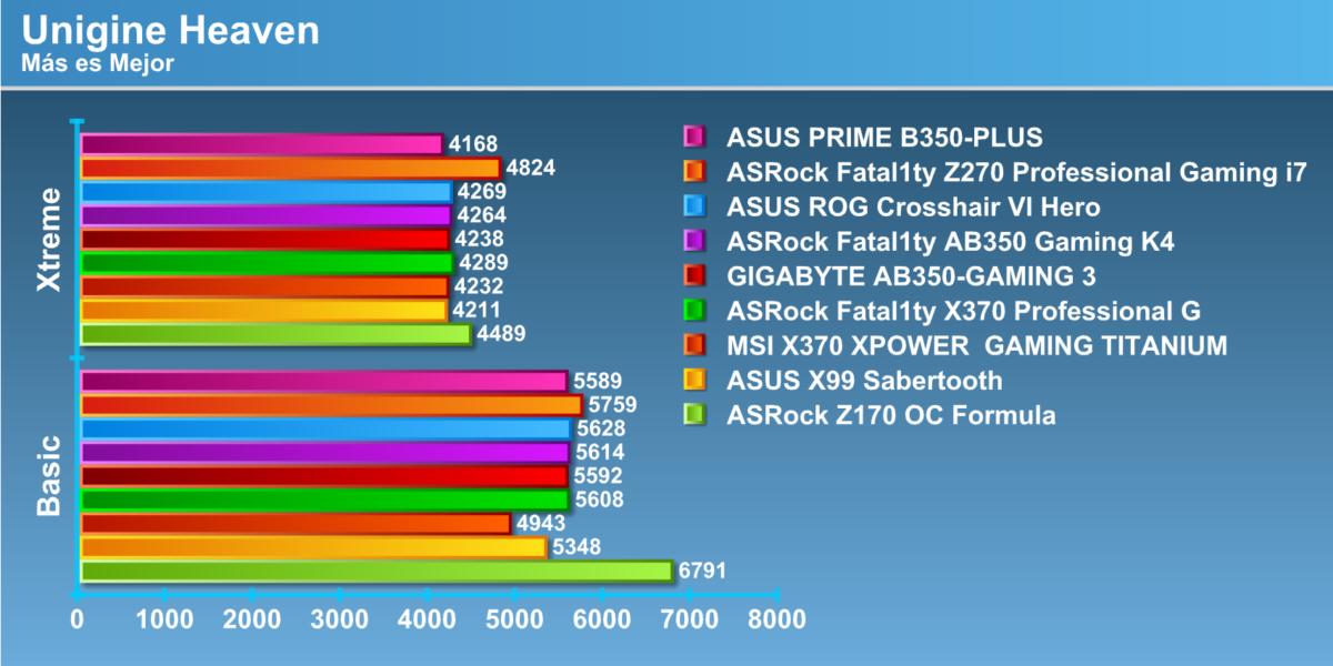 Review ASUS PRIME B350-PLUS [AM4]  