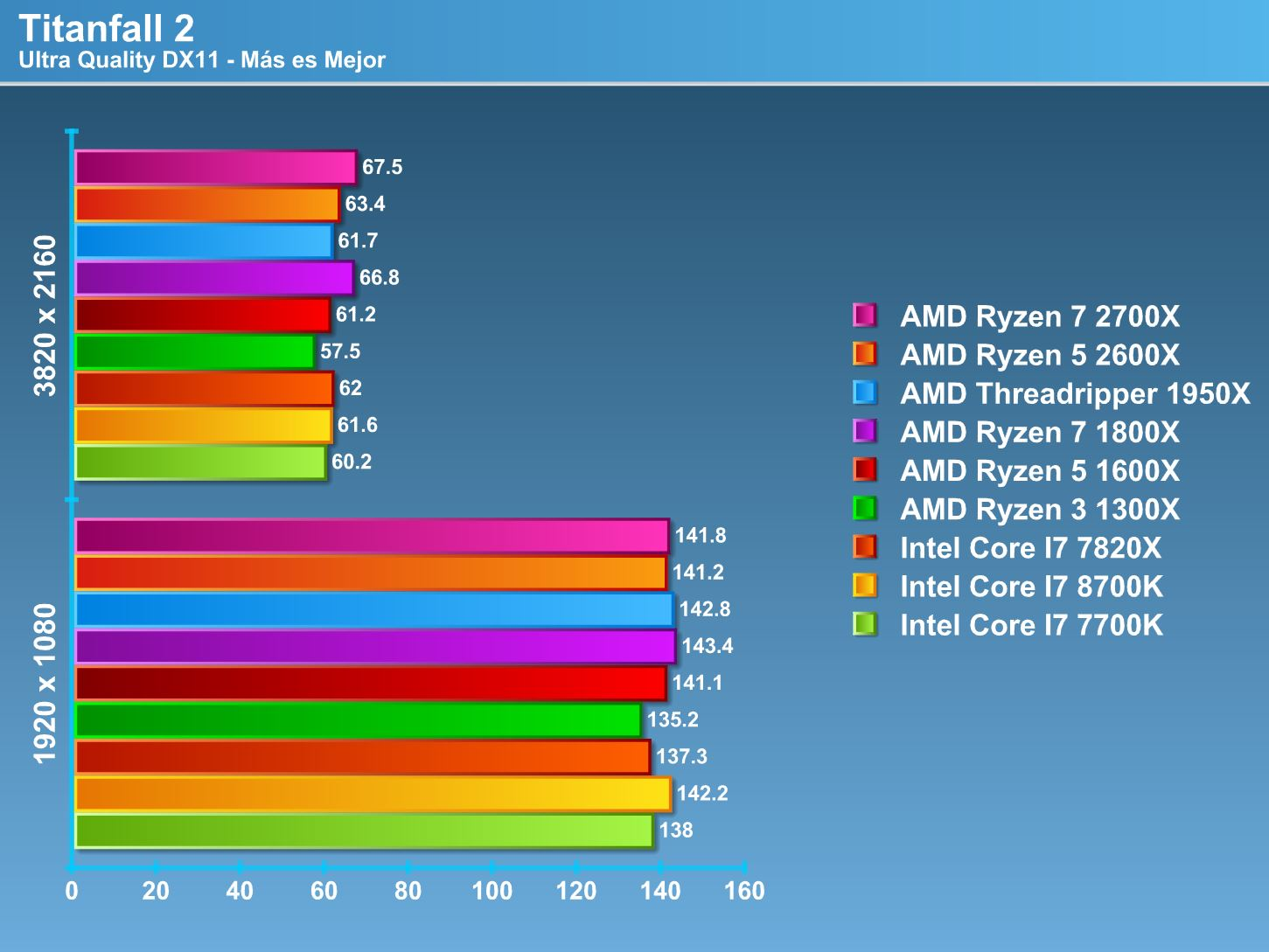 Review AMD Ryzen 7 2700X y AMD Ryzen 5 2600X [Pinnacle Ridge] |