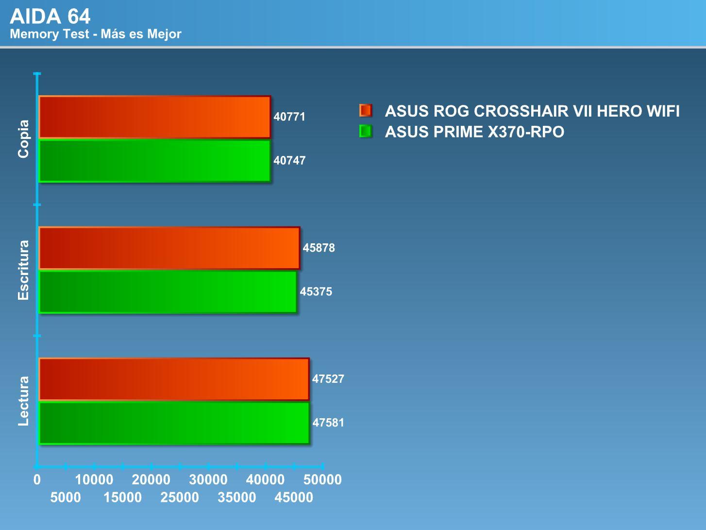 Review ASUS ROG Crosshair VII Hero WIFI [AM4 – X470] |