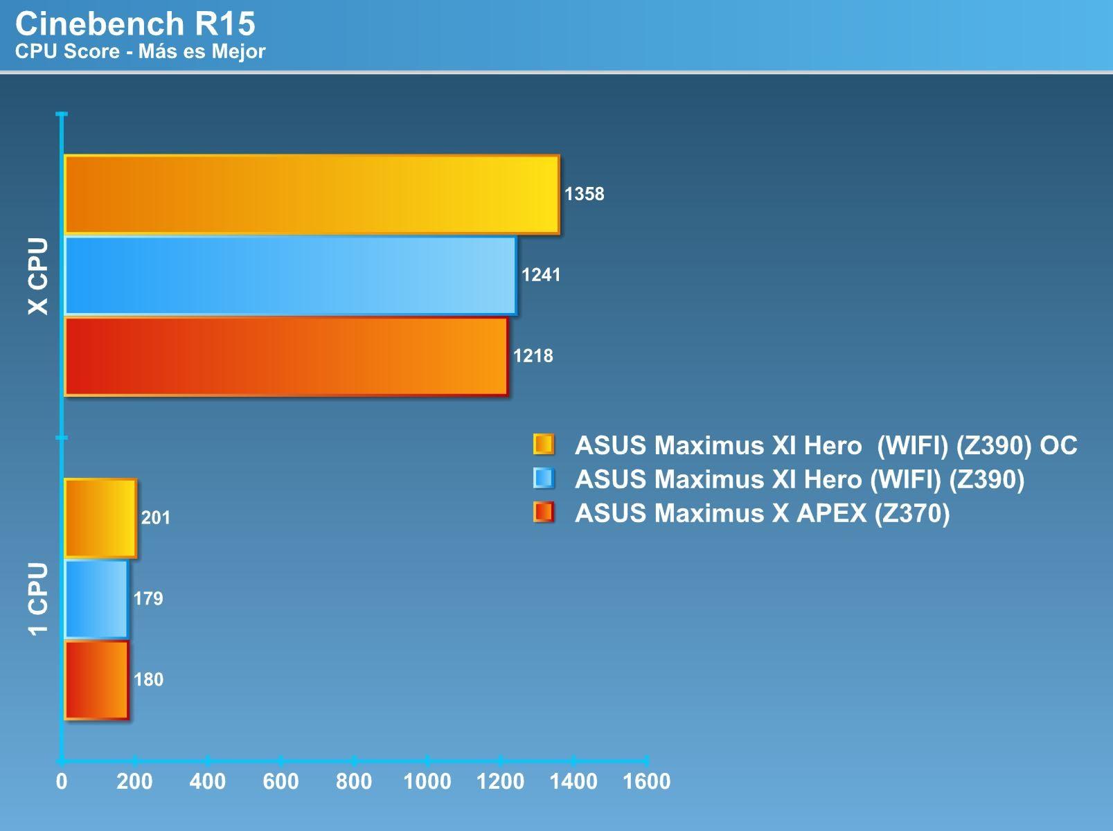 Review ASUS ROG MAXIMUS XI HERO (WIFI) [LGA-1151v2] |