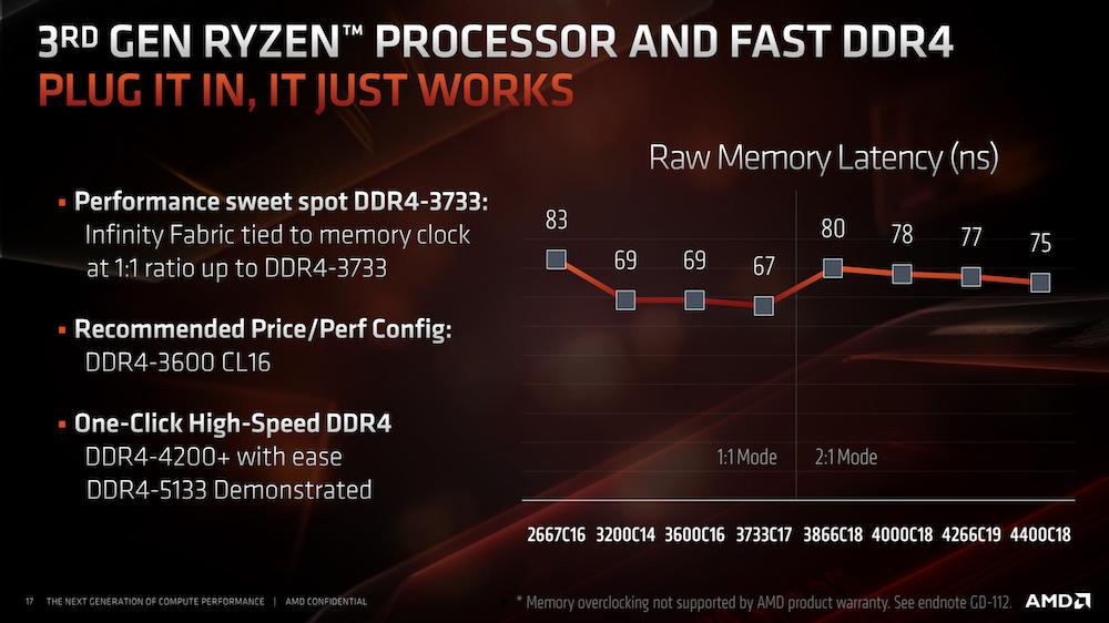 Overview AMD Ryzen 9 3900X, Ryzen 7 3700X and Ryzen 5 3600 |