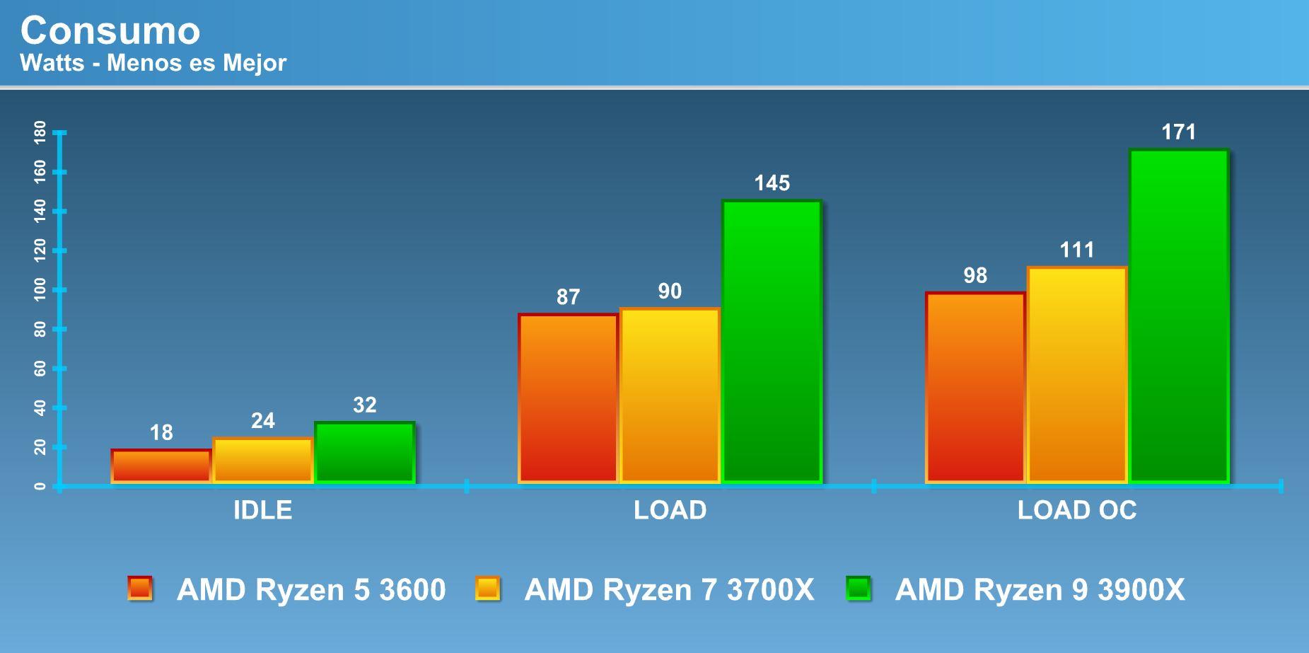 Review AMD Ryzen 9 3900X, Ryzen 7 3700X and Ryzen 5 3600 | – uneath